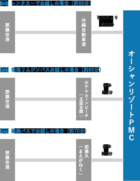 オーシャンリゾートPMCまでのアクセス方法